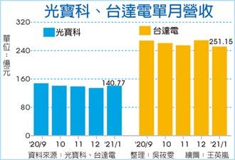 台達電1月營收旺 年增三成