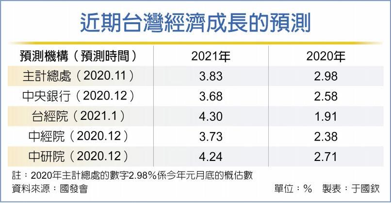 近期台灣經濟成長的預測