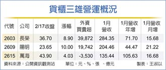 港口壅塞、貨櫃短缺 HSBC喊進長榮