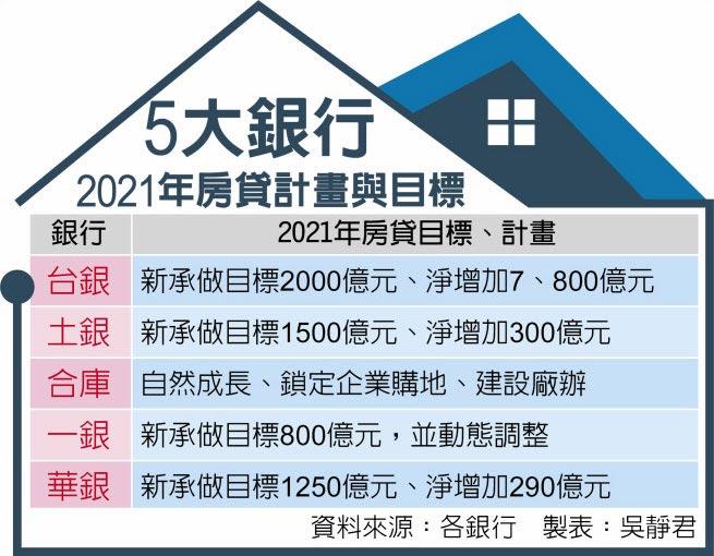 5大銀行2021年房貸計畫與目標