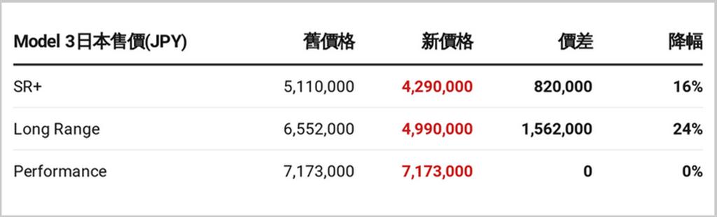 特斯拉在日本發動價格戰:Model 3 車價大降 24%,一夜便宜 40 萬元