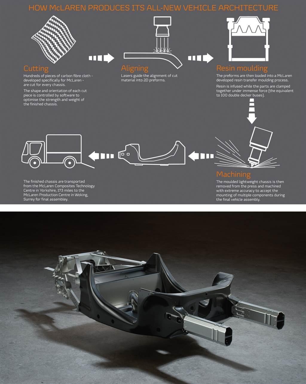 鋁製副車架位於碳纖維硬殼單體的任一端,這些副車架提供了McLaren Artura的可變形碰撞結構。設計用於吸收衝擊,這些結構可以輕鬆維修或更換,並且非常經濟高效。然而,具有全鋁或鋼製底盤的車款會使用其整個結構來吸收撞擊,從而可能對整個結構(包括座艙)造成相對較大的損壞。