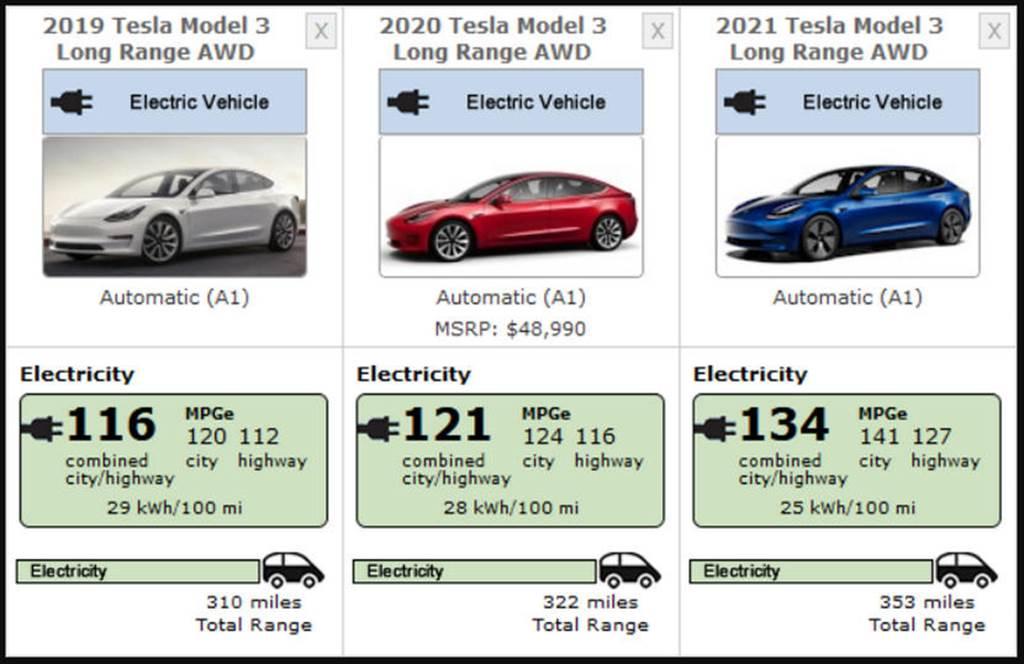 在 EPA 公告的數據中,可見到 2021 年式新版 Model 3 續航里程增加,綜合電耗也更好。