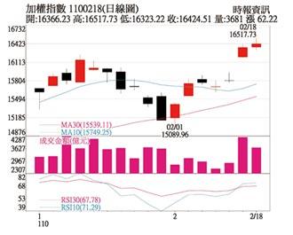 操盤心法-全球股市狂熱蔓延,聚焦全年明星股