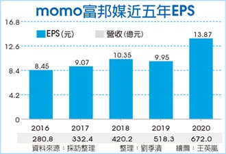 富邦媒去年EPS 13.87元 新高