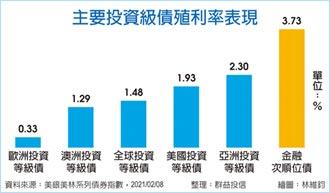 金融債三優勢 穩健投資標配
