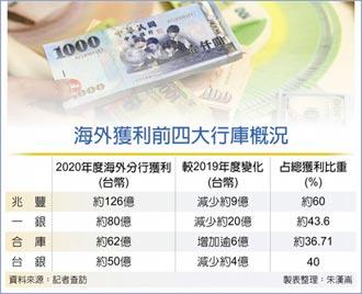 兆豐合庫海外獲利 占比大增