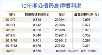 0.374% 10年公債得標利率 止跌反彈