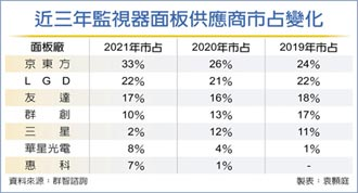 監視器面板 2021出貨估增2.5%