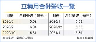 立積衝FEM 出貨季季增