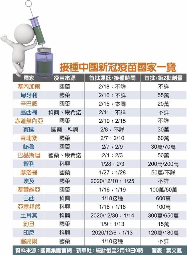 接種中國新冠疫苗國家一覽