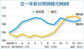 出口價格競爭力續勝 新台幣REER 連三月低於韓元