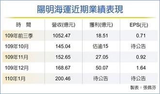 陽明去年12月每股賺1.64元 創新高