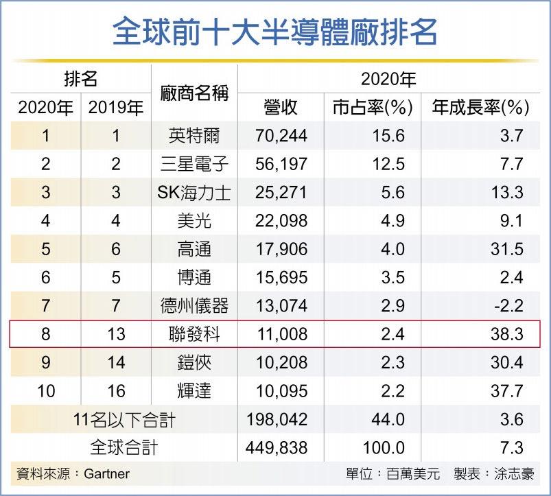 全球前十大半導體廠排名