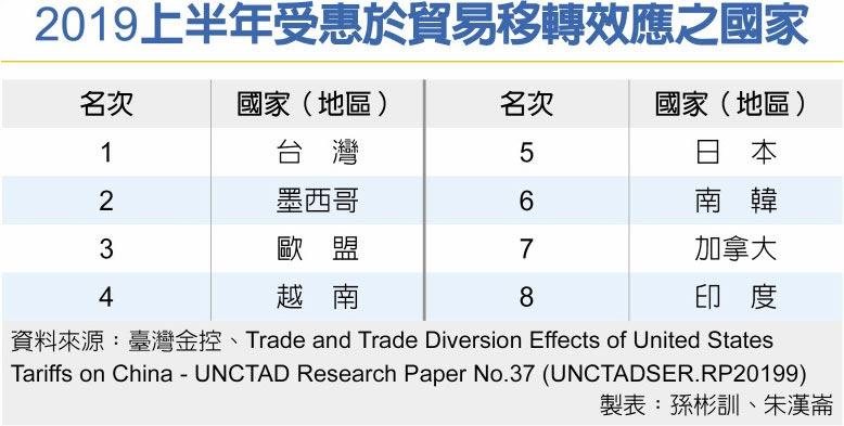 2019上半年受惠於貿易移轉效應之國家