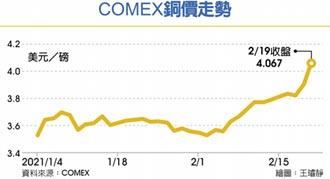 銅價重返4美元 全球經濟甦醒