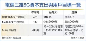 電信三雄5G用戶 全年挑戰500萬