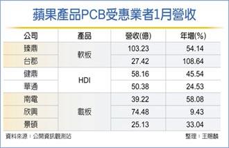 PCB廠吃蘋果 營運甜滋滋