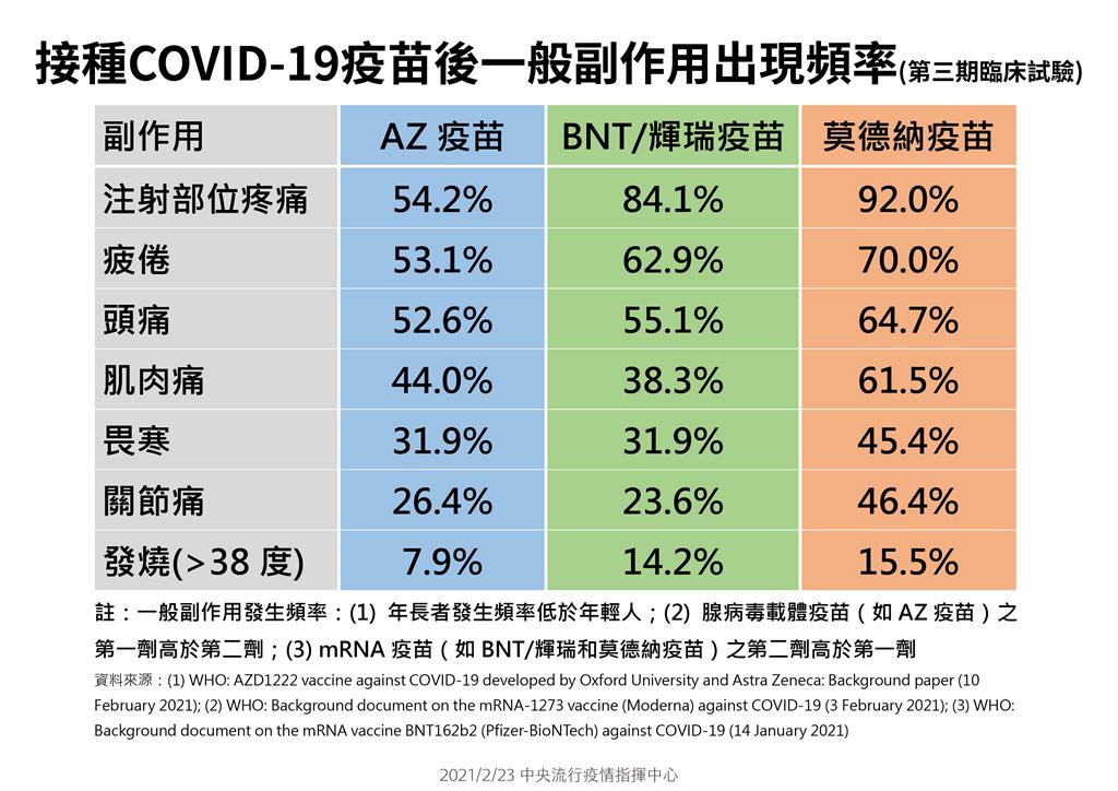 COVID-19疫苗副作用比較表。(指揮中心提供)