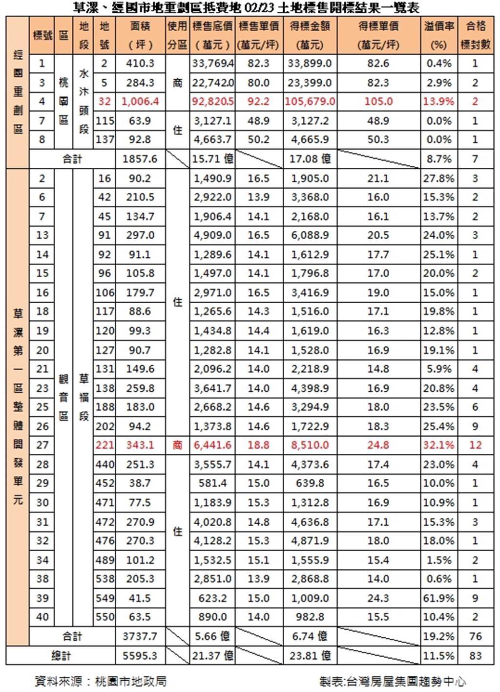 經國、草漯市地重劃區抵費地02/23土地標售開標結果一覽表