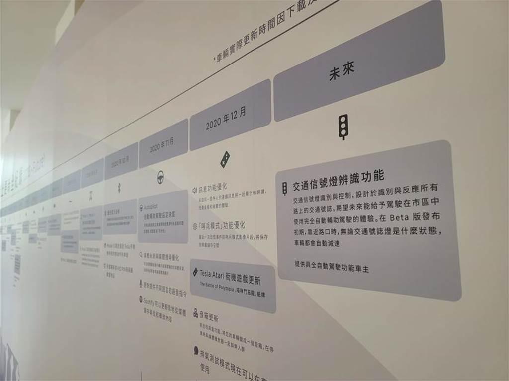 台灣特斯拉 2020 年軟體更新了這 34 個功能,也預告未來推出 FSD 紅綠燈識別控制