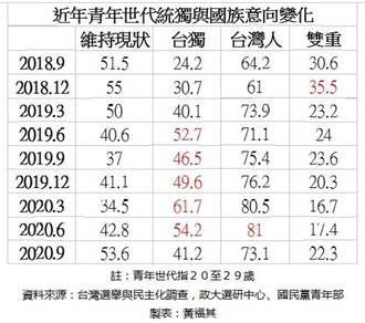 獨家》台青不等於天然獨 去年9月青年認同維持現狀高於偏獨