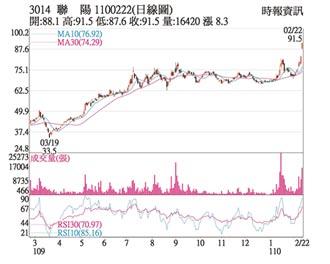 熱門股-聯陽 股價攀十年新高峰