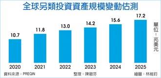 未來五年複合年成長率上看9.8% 另類投資 當紅炸子雞
