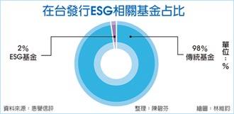 惠譽:ESG基金 台灣成長動能強