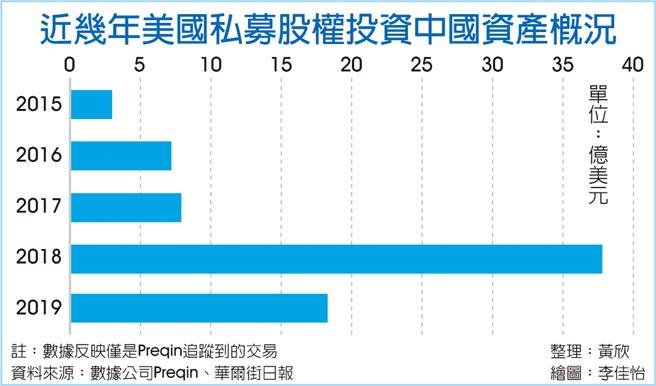 近幾年美國私募股權投資中國資產概況