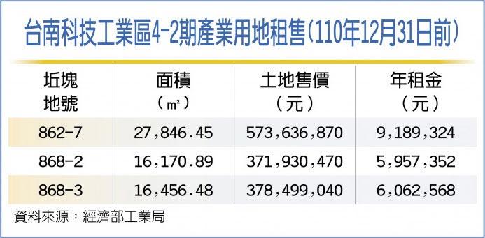 台南科技工業區4-2期產業用地租售(110年12月31日前)