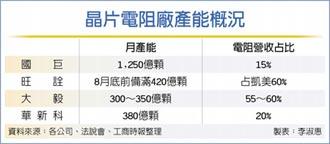 國巨晶片電阻 3月漲15-25%