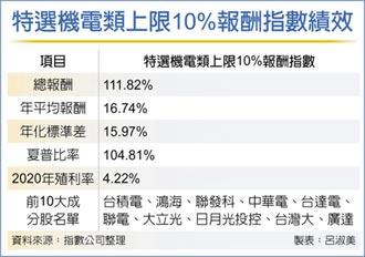 機電類上限10%報酬指數 發布