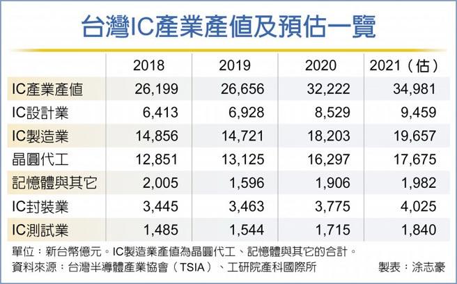 台灣IC產業產值及預估一覽