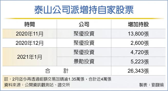 泰山公司派增持自家股票