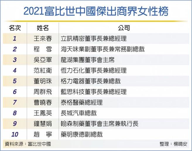 2021富比世中國傑出商界女性榜