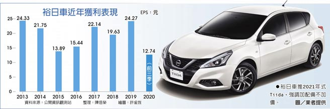 裕日車近年獲利表現 裕日車推2021年式Tiida,強調加配備不加價。圖/業者提供