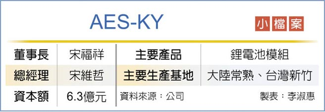 AES-KY