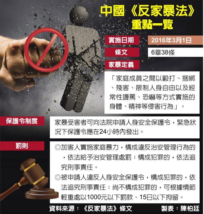中國《反家暴法》重點一覽