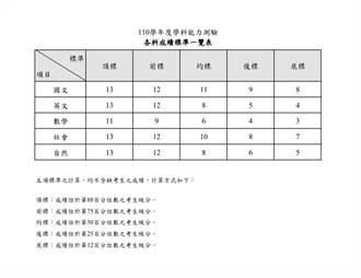 學測五標公布 進頂大看數學 大學博覽會2月27、28日北中南同步舉行