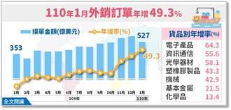 近11年來最大漲幅 1月外銷訂單連11紅
