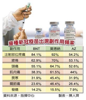 台灣購得20萬劑 最快3月開打!指揮中心:AZ副作用最低 2劑至少隔8周