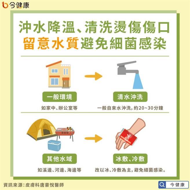 沖水降溫、清洗燙傷傷口時,要留意水質,避免細菌感染。(圖/今健康提供)