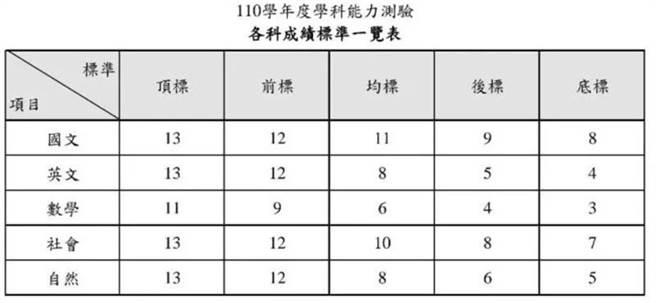 大考中心公告110學測各科五標(翻攝自大考中心網站)