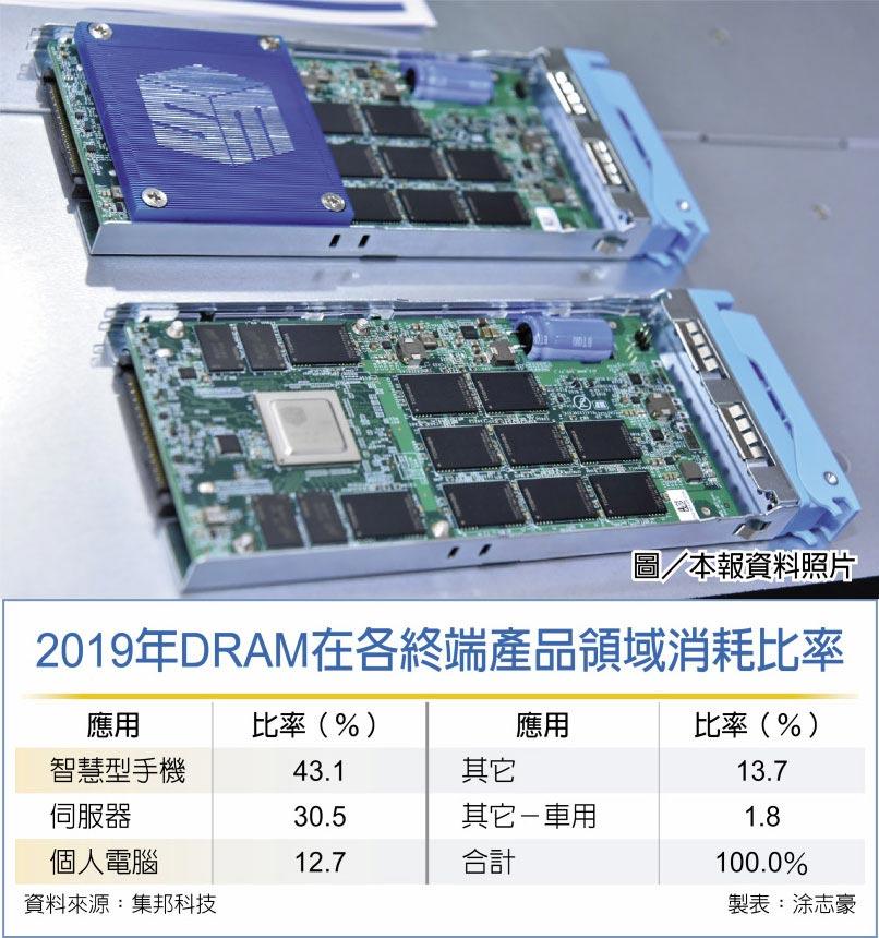 2019年DRAM在各終端產品領域消耗比率