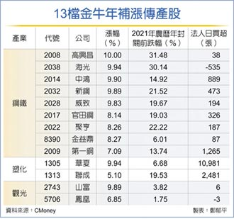 13檔傳產股 補漲行情可期