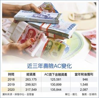 全球首見! 壽險AC項下債券 一年限賣5%
