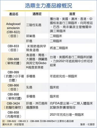浩鼎OBI-858 9.5億授權鼎晉