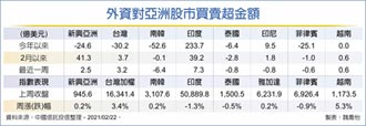 新興亞股 印度台越最吸金