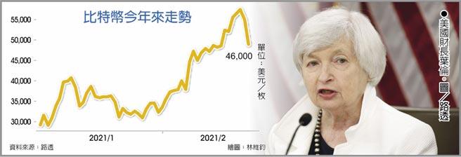 比特幣今年來走勢美國財長葉倫(Janet Yellen)